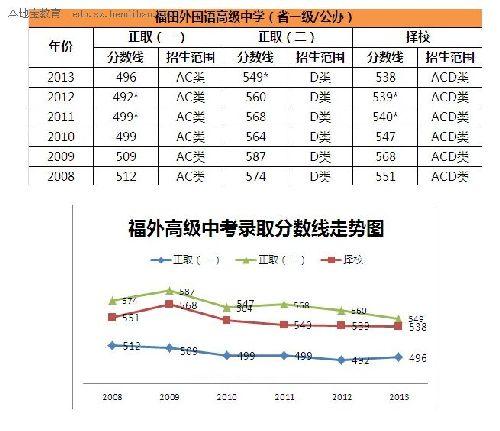 深圳福田外国语高级中学录取中考分数线作文歌梦想高中作文之600图片