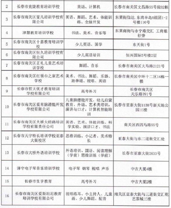 2020长春市校外培训机构开班机构名单(持续更新)