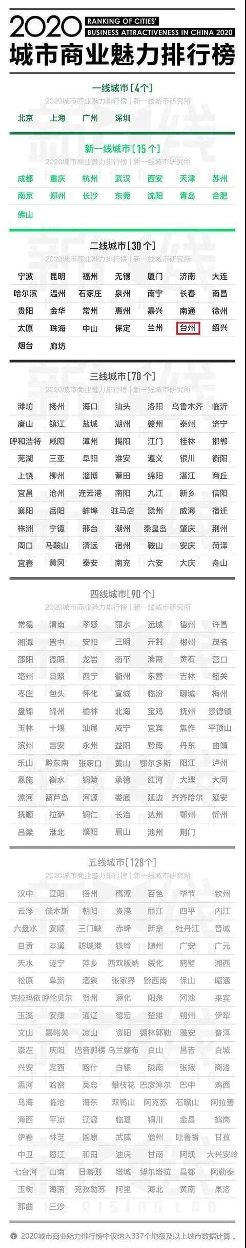 广西钦州是几线城市