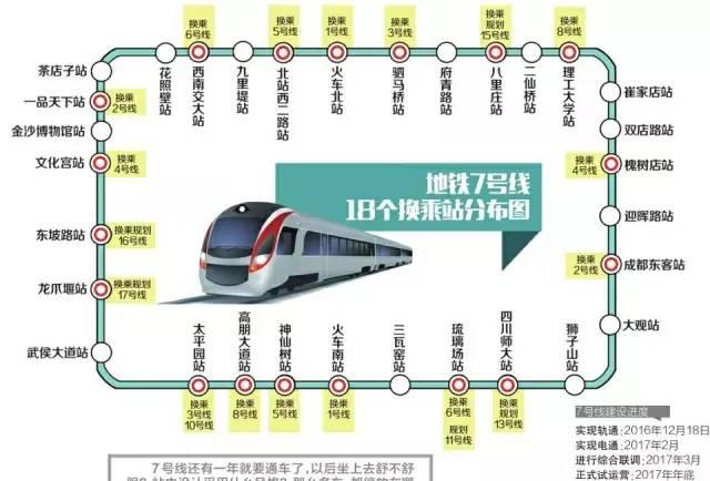 成都地铁7号线换乘站点分布示意图
