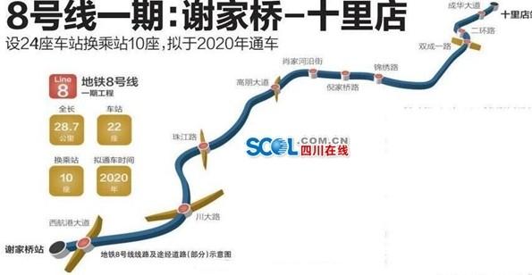成都地铁8号线最新消息 线路图 站点 通车时间图片
