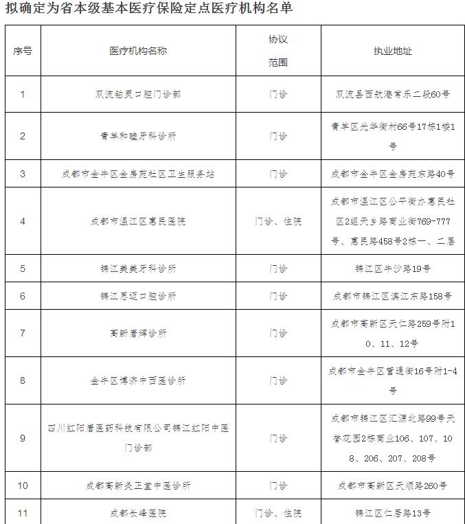 四川成都市医保报销标准和条件
