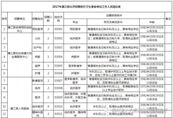 2017成都事業單位招考匯總(時間+職位+崗位)