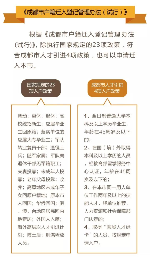 2018成邑23+4落户政策及松读