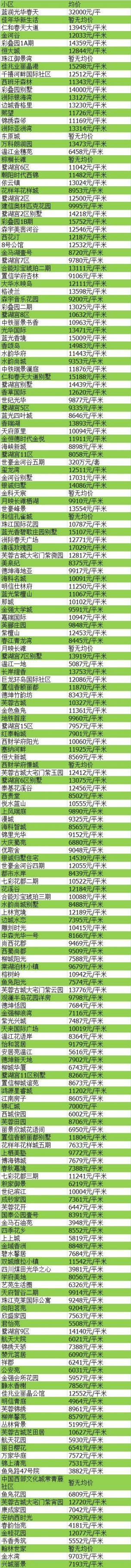 2017年12月成都房价走势最新消息(持续更新)
