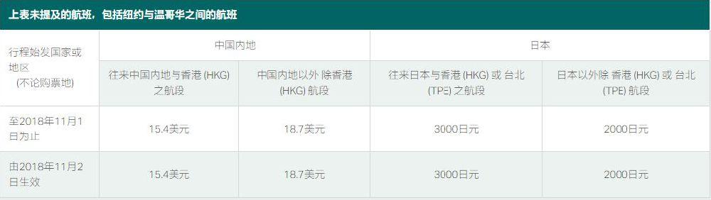 10月5日起各大航空公司航油附加费上涨 附名单