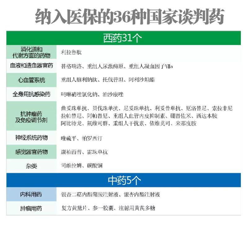 36种医保国家谈判药(西药 中药)