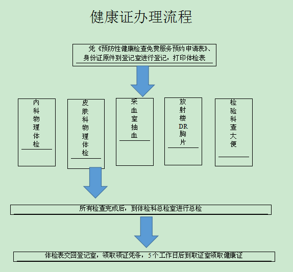 金堂县第二人民医院健康证免费办理指南
