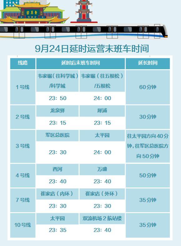 2018年9月24日成都地铁中秋节延时运营时间表