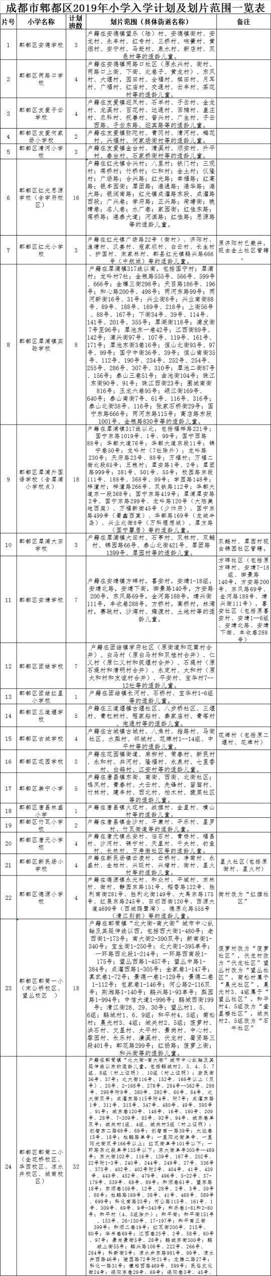 2019年成都郫都区小学划片范围一览表