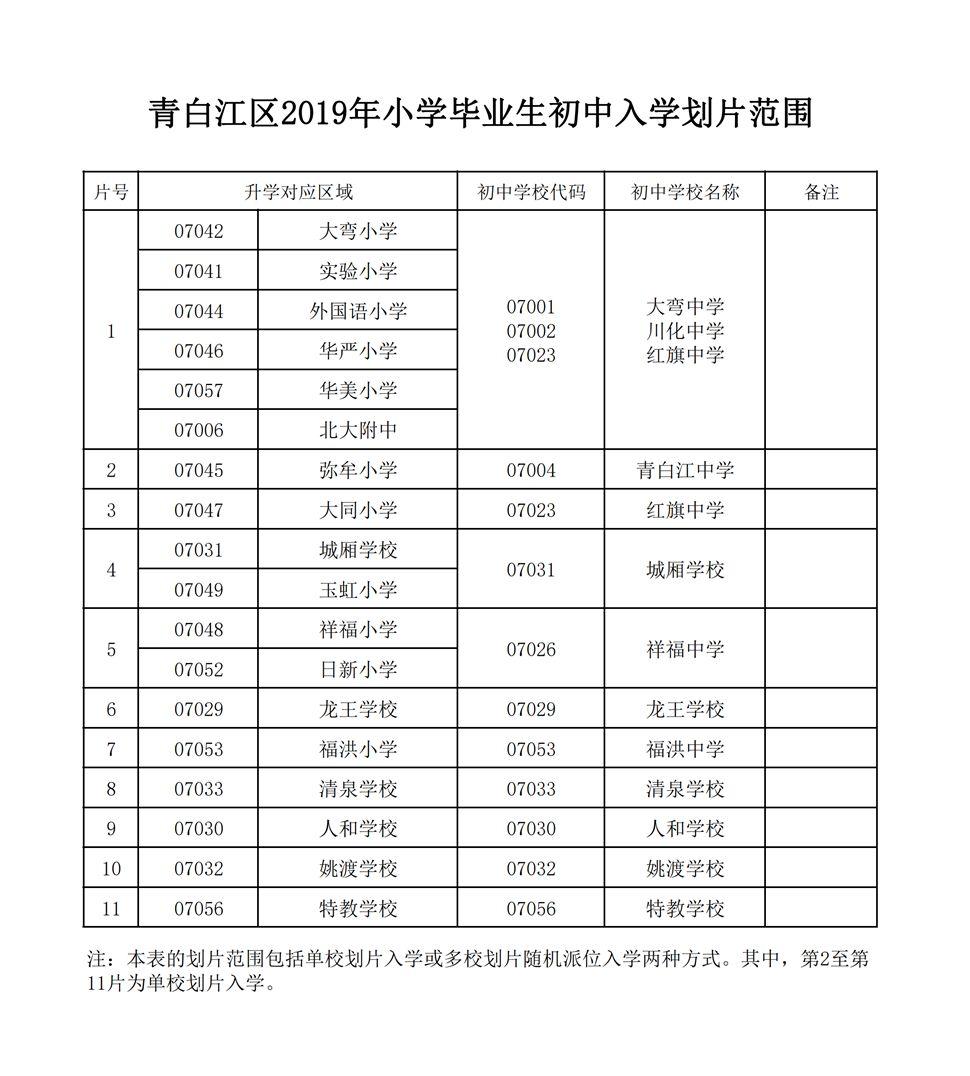 成都市青白江区2019年初中入学划片范围