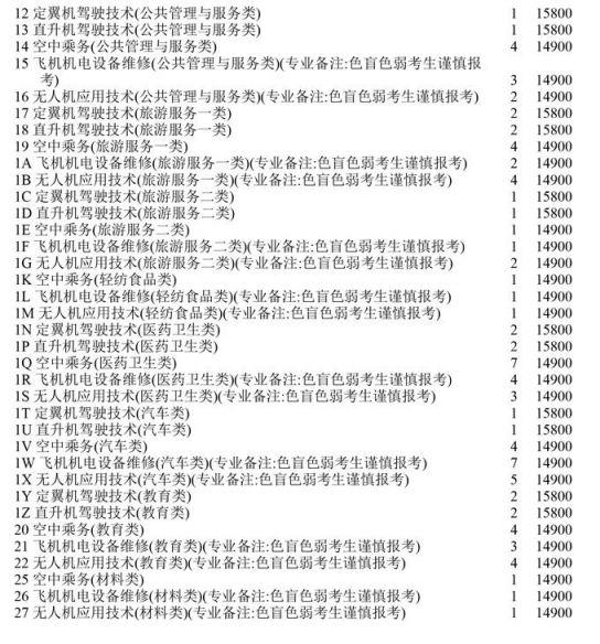 2020四川高考对口专科第二次征集志愿