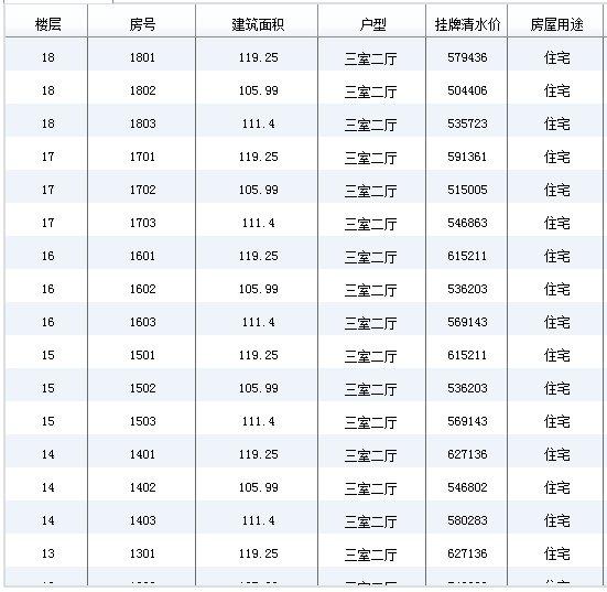 成都市大邑县保利桃源新城二期房价 户型