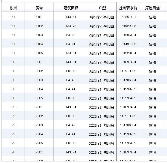 成都市锦江区华熙艺术村锦都房价 户型