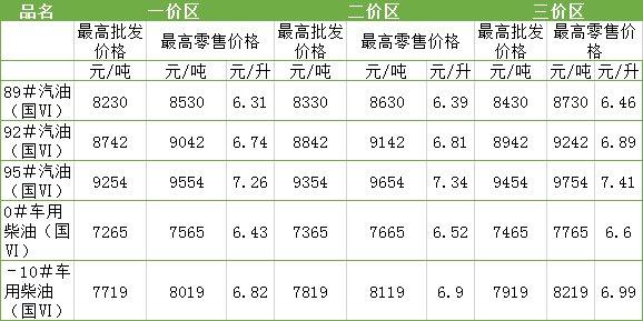 11月4日油价调整 四川各地油价详情