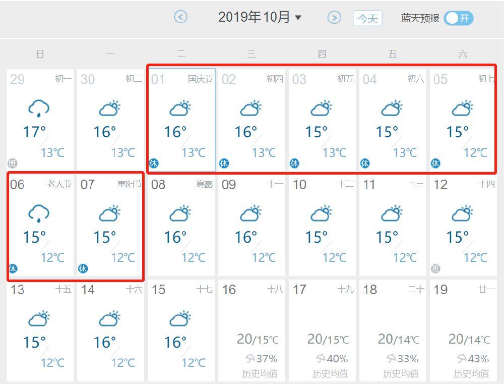 2019成都国庆节气温