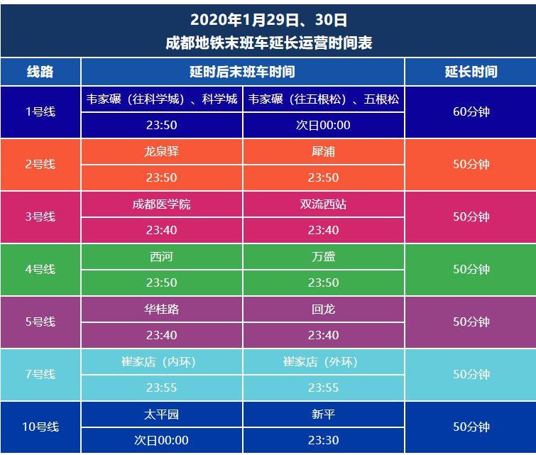 2020年春节成都地铁大客流站点预测