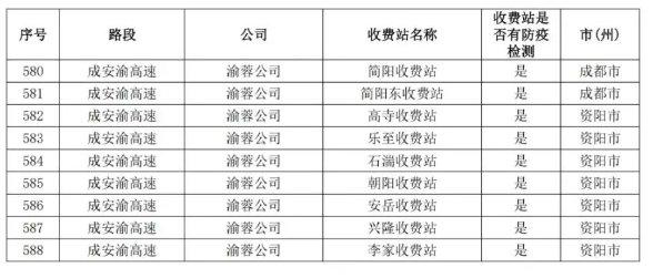 四川全省高速公路收费站检疫点汇总