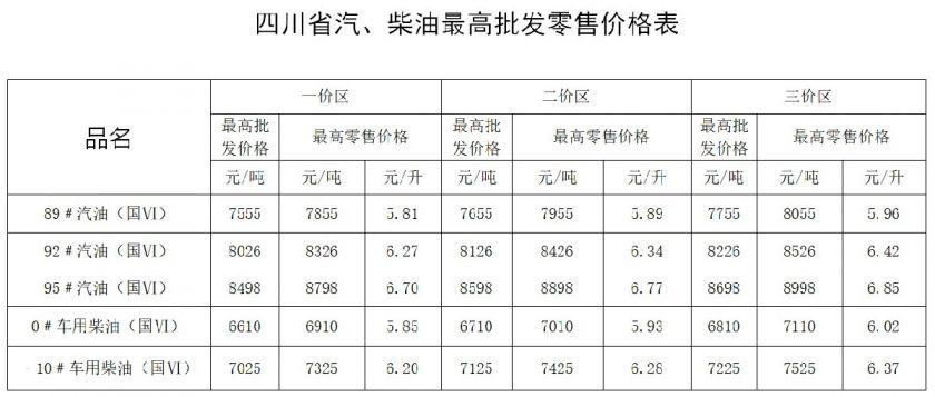 1月2924時國內成品油價格再次上調(最新價格表)