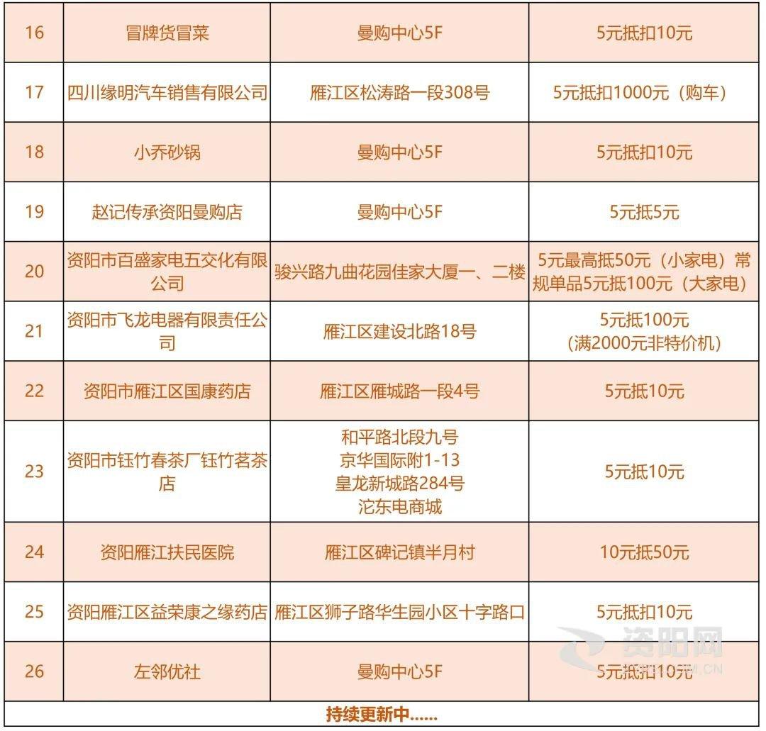 资阳雁江区2021春节消费券参与商家名单