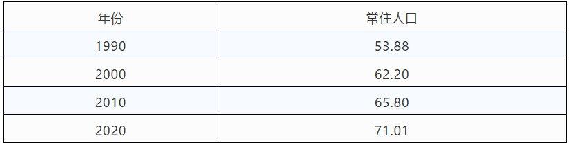 成都都江堰市第七次全国人口普查数据公布- 成都本地宝