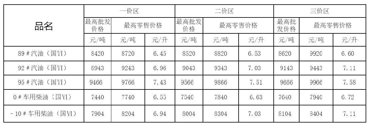 8月23日国内油价迎来年内最大降幅(附四川最新油价表)