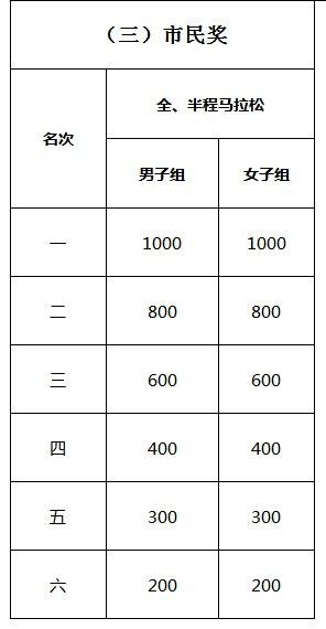 2019阆中古城国际马拉松(比赛时间 地点 路线 奖金)