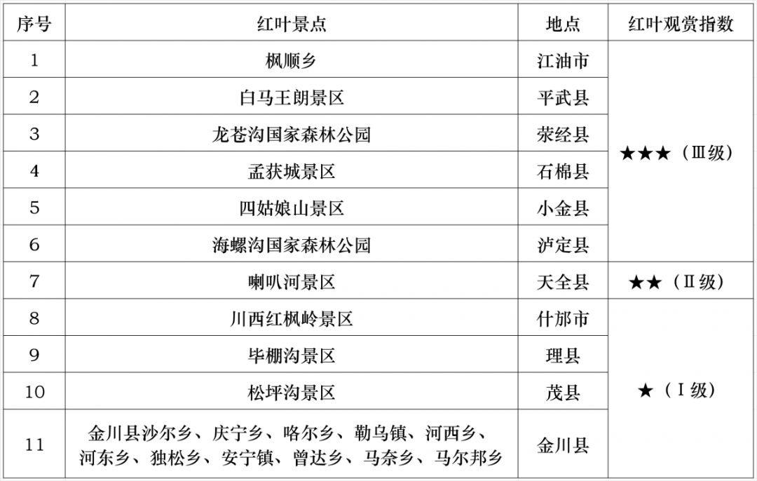 2019四川红叶观赏指数最新(每周更新)