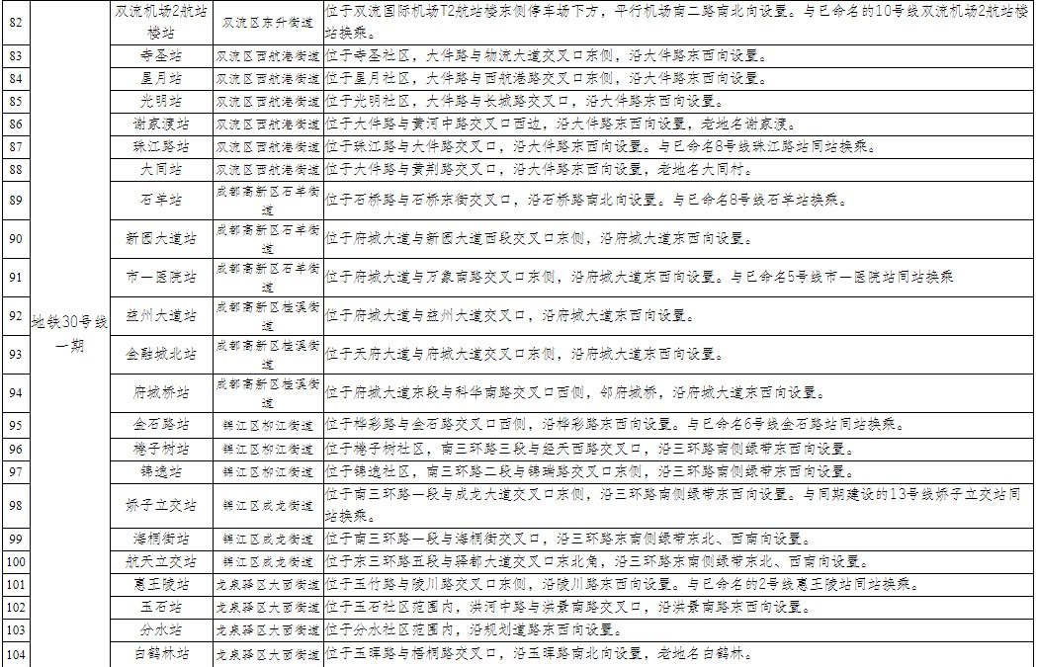 成都市地鐵104個站點名稱