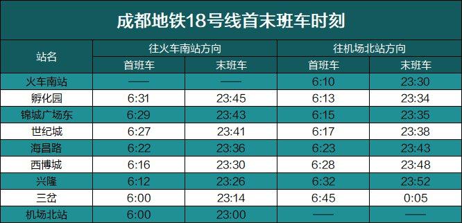 成都市地鐵8號線首末班車時刻表