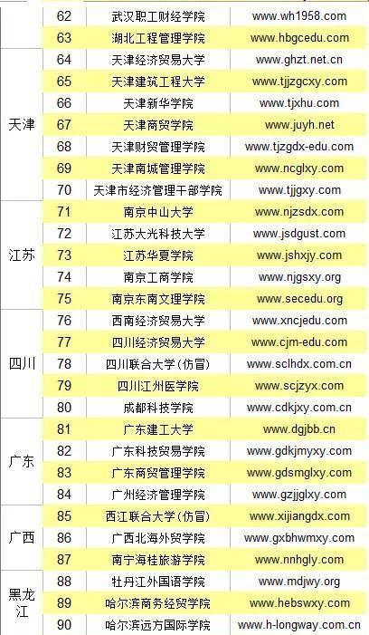 擦亮眼睛:118所野鸡大学全部名单