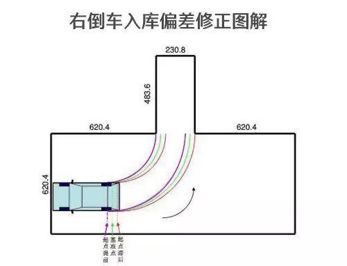 重庆驾考科二考哪些内容