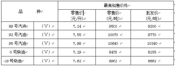 重庆油价迎来上涨 加满一箱多花约11元钱