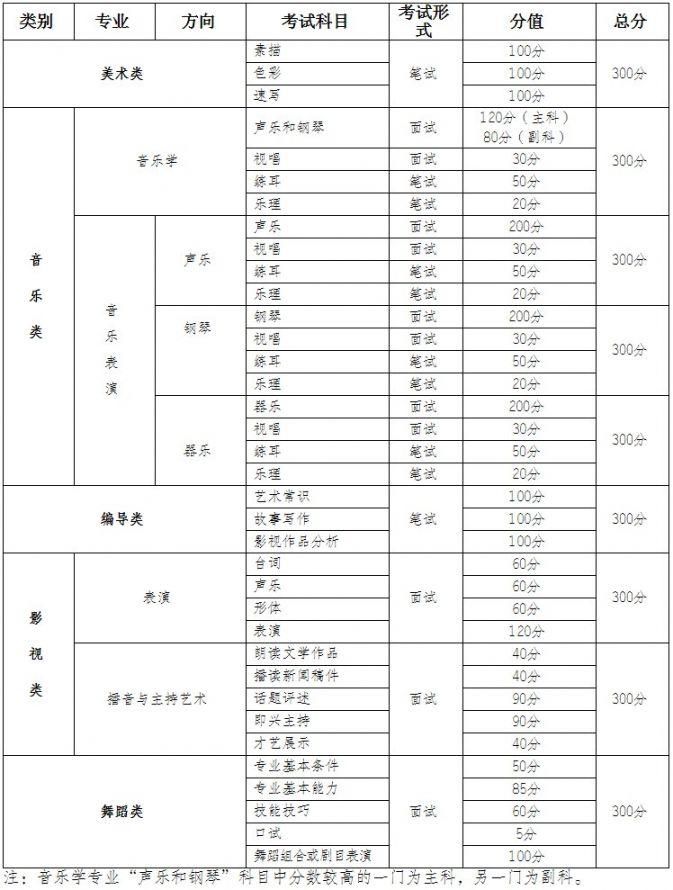重庆2020年艺术高考报考须知