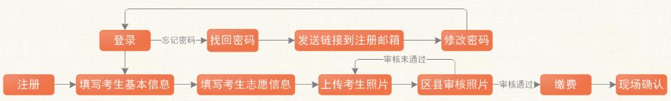 2019重庆成人高考报名截止时间