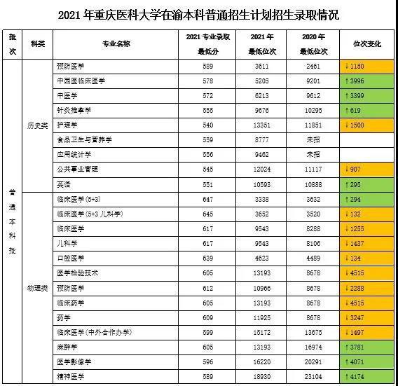 重慶醫科大學2021錄取線是多少?