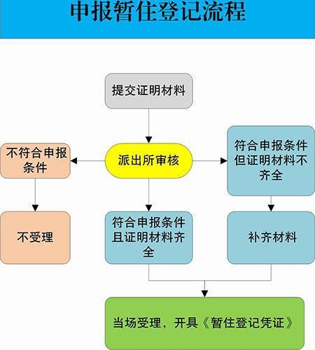 重庆居住证办理材料