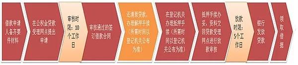 异地公积金重庆贷款买房指南(条件+材料)