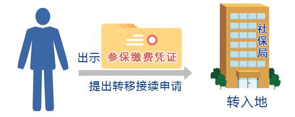 异地社保可以转回重庆吗?