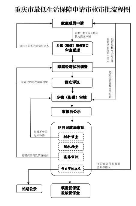 重庆农村低保怎么申请?