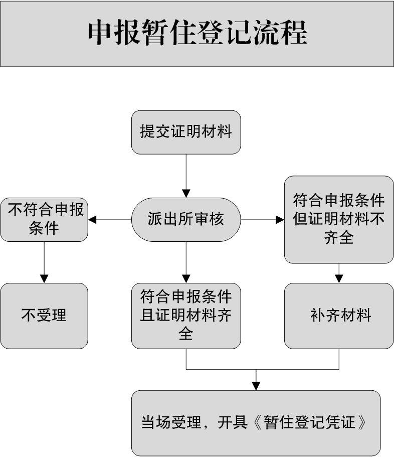 重庆暂住证办理条件