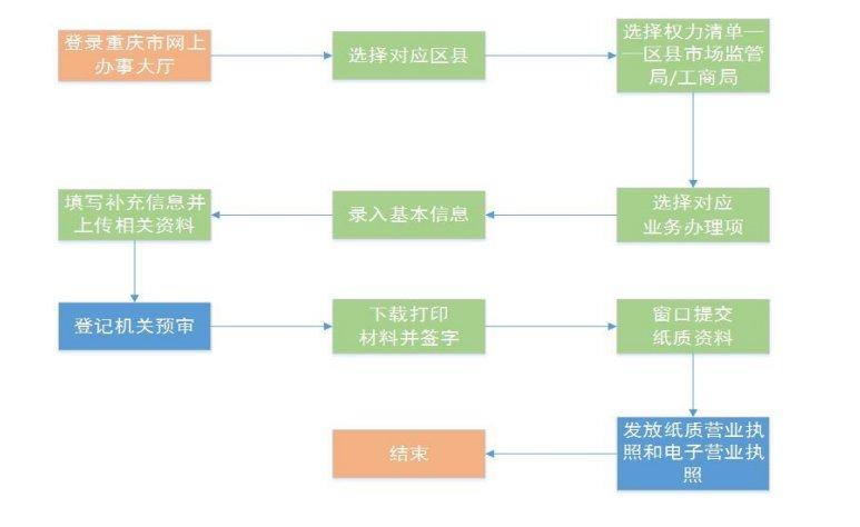 重庆企业变更登记流程