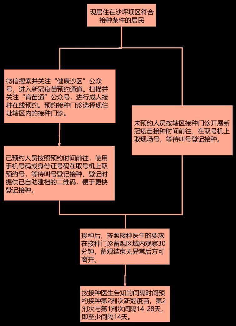 重慶沙坪壩新冠疫苗怎么預約?
