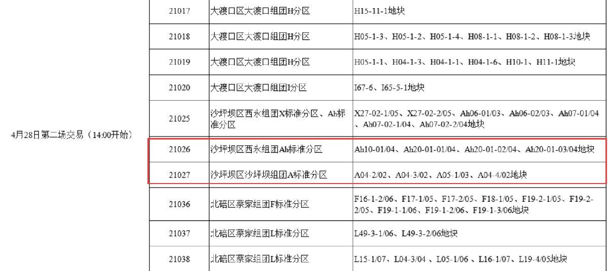 重庆沙坪坝土地拍卖时间+成交金额 发开商