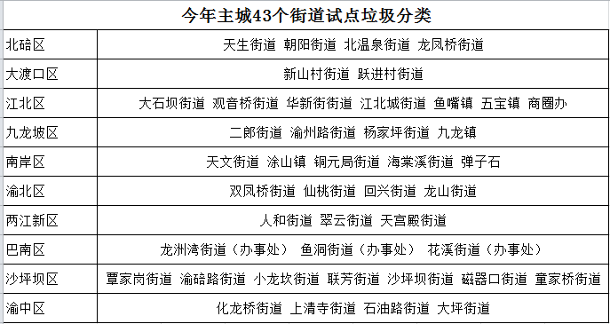 重庆主城垃圾分类试点有哪些
