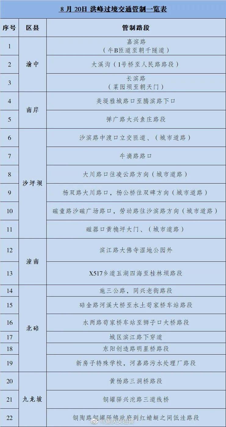 重庆交通管制最新动态(每日更新)