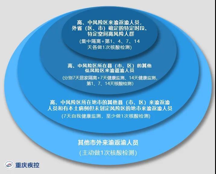 從瀘州回重慶需要隔離嗎?