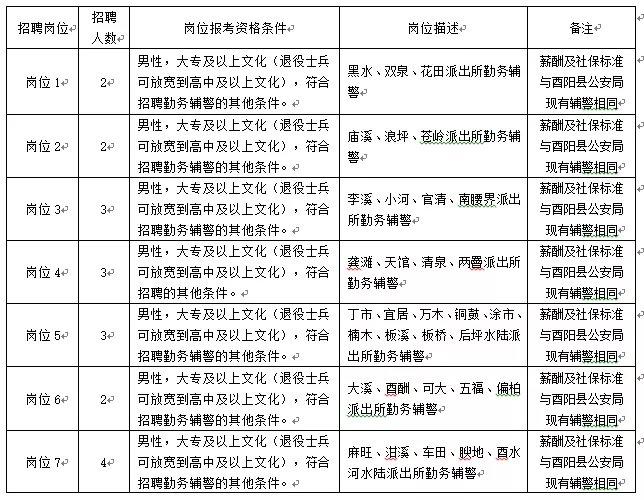 2022酉阳最新辅警招聘(时间+地点+岗位表)