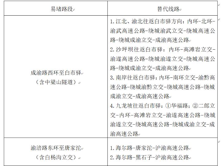 重庆中秋节出行指南(自驾避堵攻略 事故多发路段)