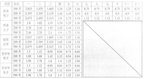 2019年中华龙舟大赛总决赛(重庆合川站)时间、地点、路线